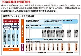 (2)30年長期保証制度