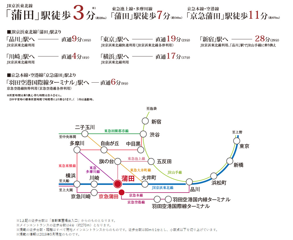 デュオステージ蒲田:交通図