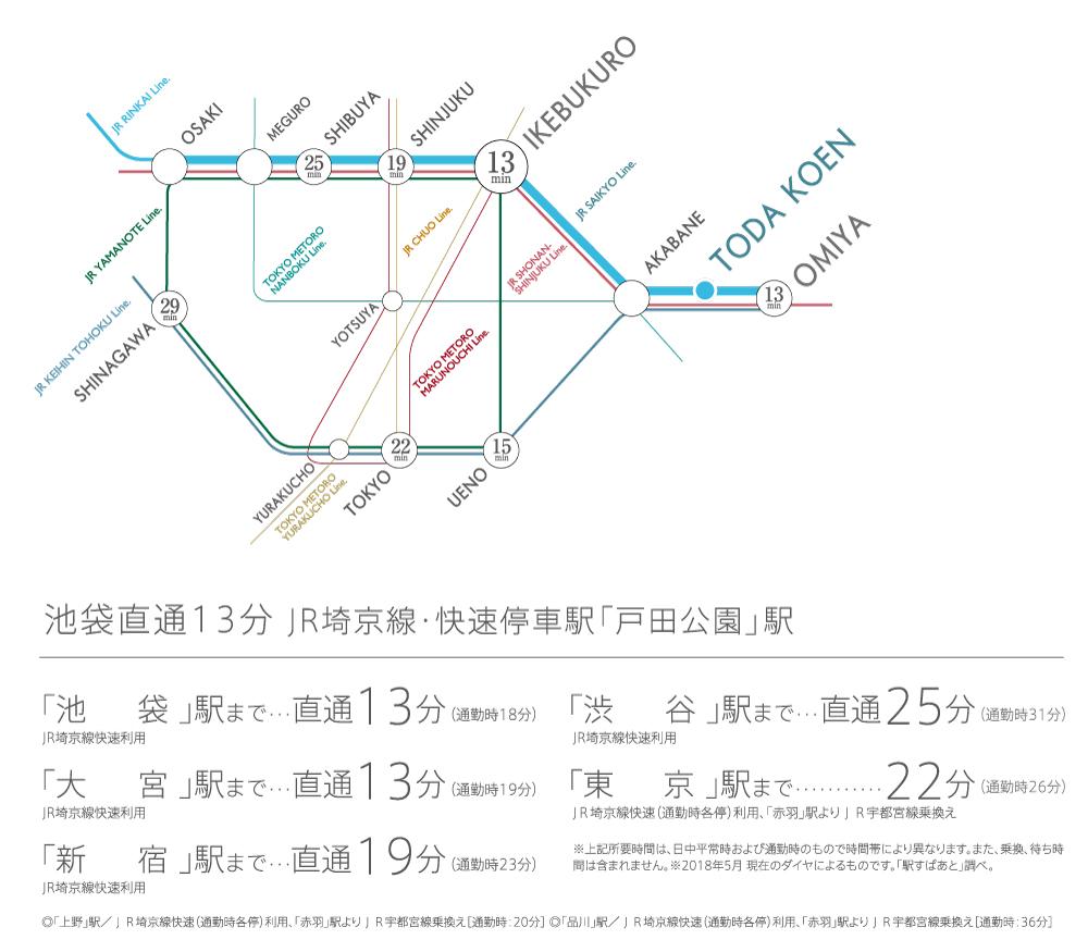 レーベン戸田公園THE RESIDENCE:交通図
