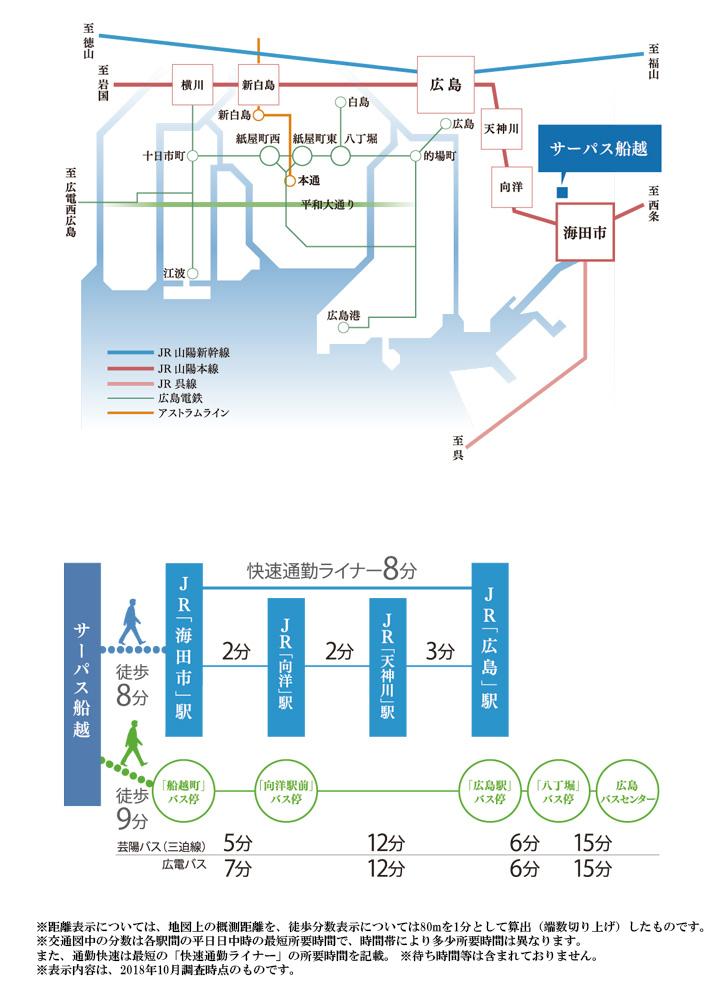 サーパス船越:交通図