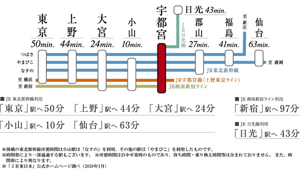 サーパス ザ・タワー宇都宮:交通図