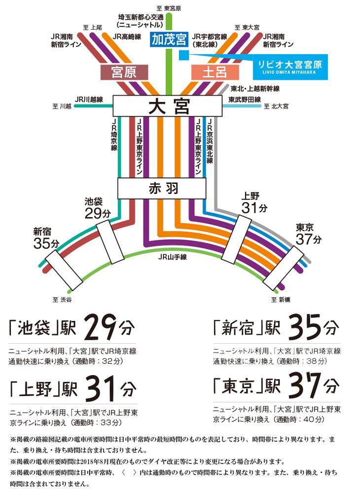 リビオ大宮宮原:交通図