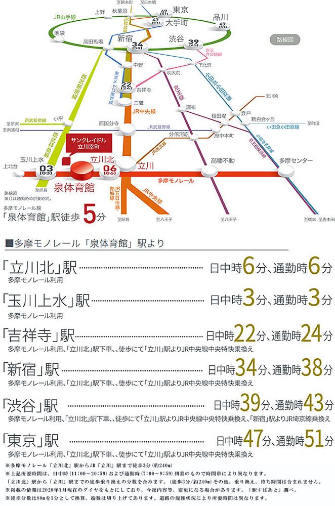 サンクレイドル立川幸町:交通図