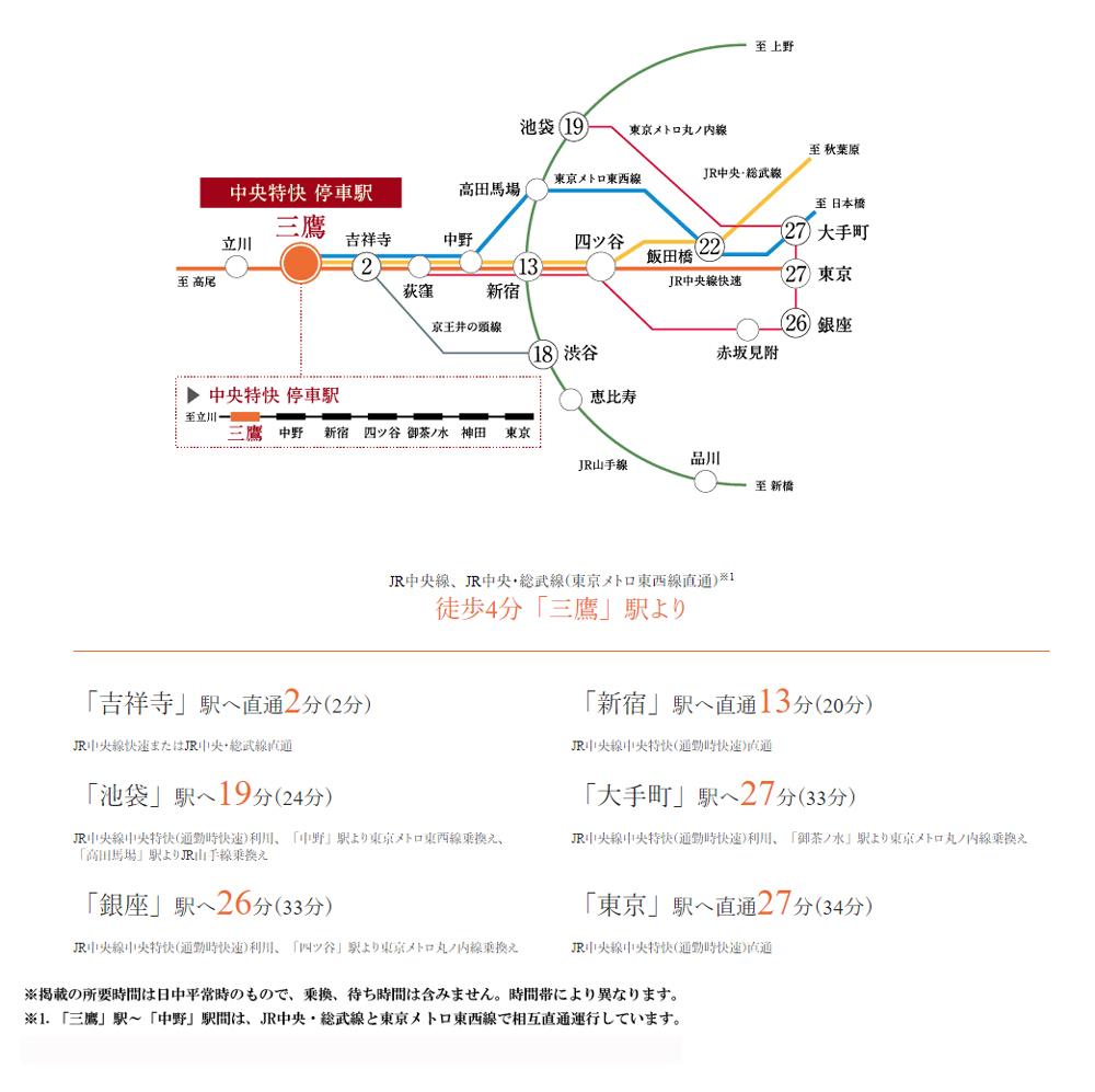 プルームヌーベル武蔵野:交通図