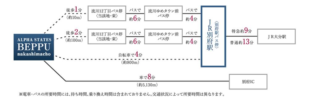 アルファステイツ別府中島町:交通図