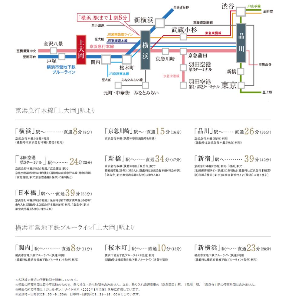 ガーラ・レジデンス横浜上大岡:交通図