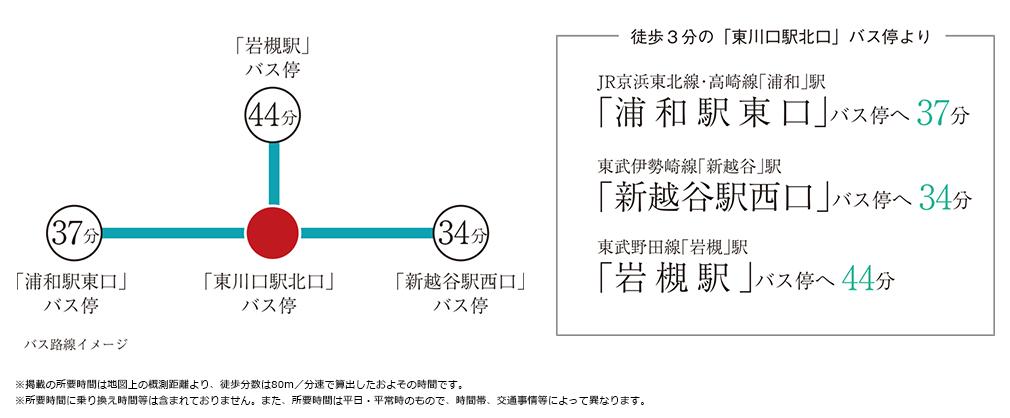 グラディス東川口:交通図