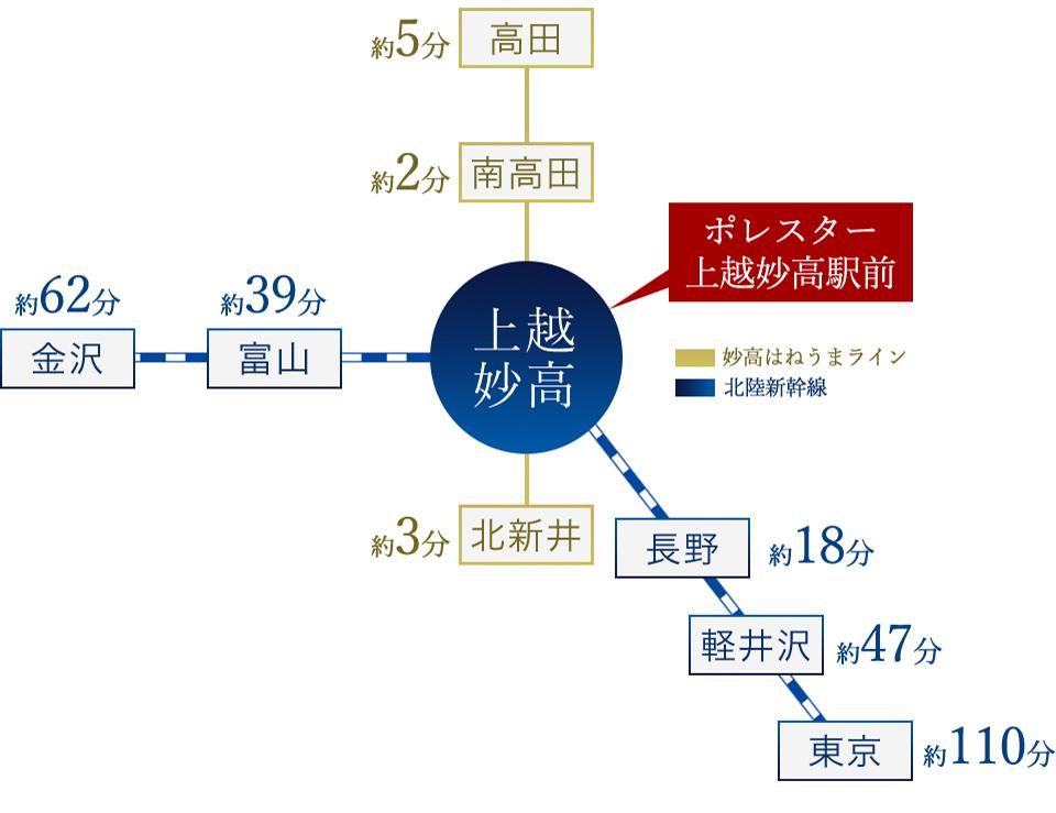 ポレスター上越妙高駅前:交通図