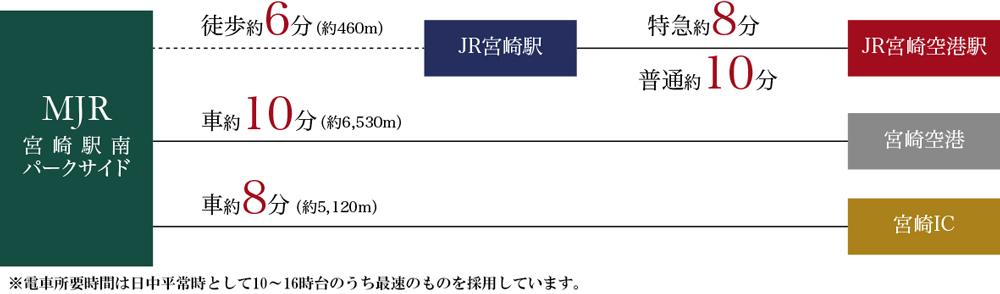 MJR宮崎駅南パークサイド:交通図