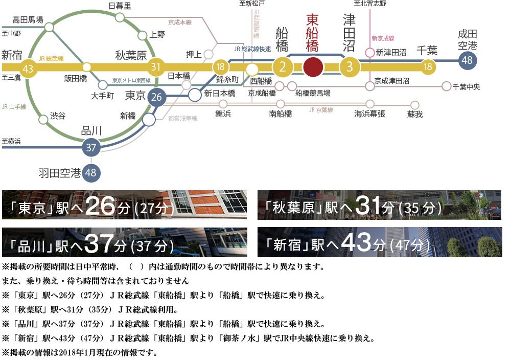 メイツ東船橋:交通図