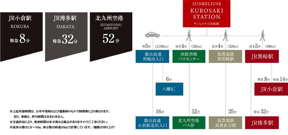サンレリウス黒崎駅:交通図