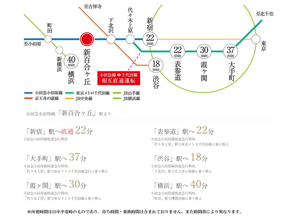 プレシス新百合ヶ丘:交通図