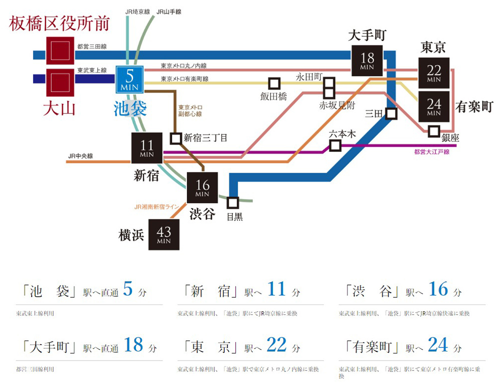 プレシス板橋大山 第1期:交通図