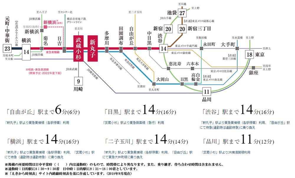 ジオ新丸子:交通図