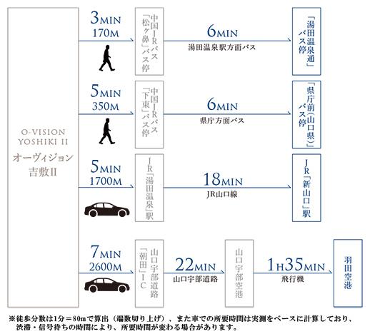 オーヴィジョン吉敷II:交通図