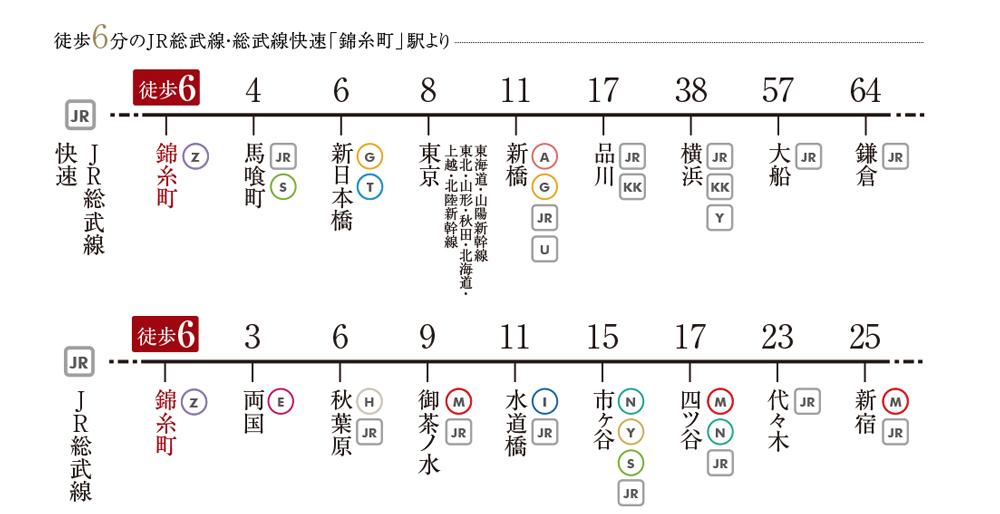 オープンレジデンシア錦糸町:交通図