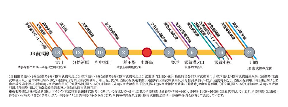 ミオカステーロ中野島III:交通図