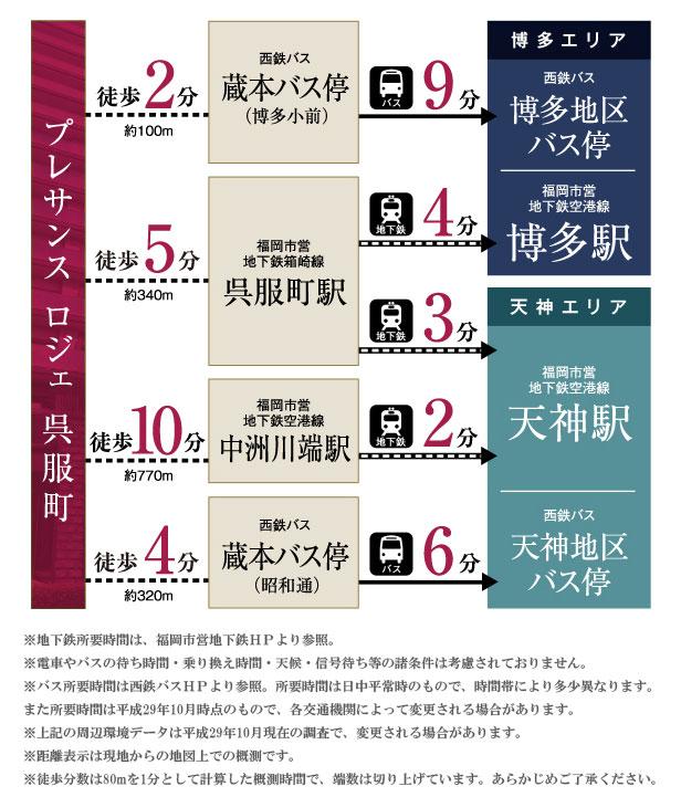 プレサンス ロジェ 呉服町:交通図