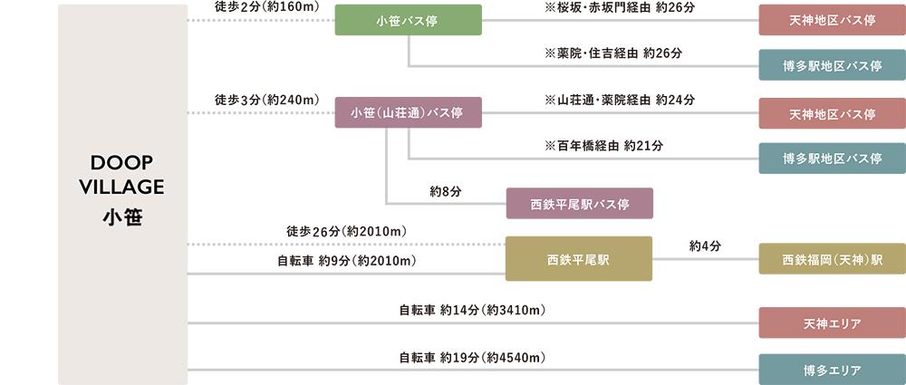 DOOP VILLAGE 小笹:交通図