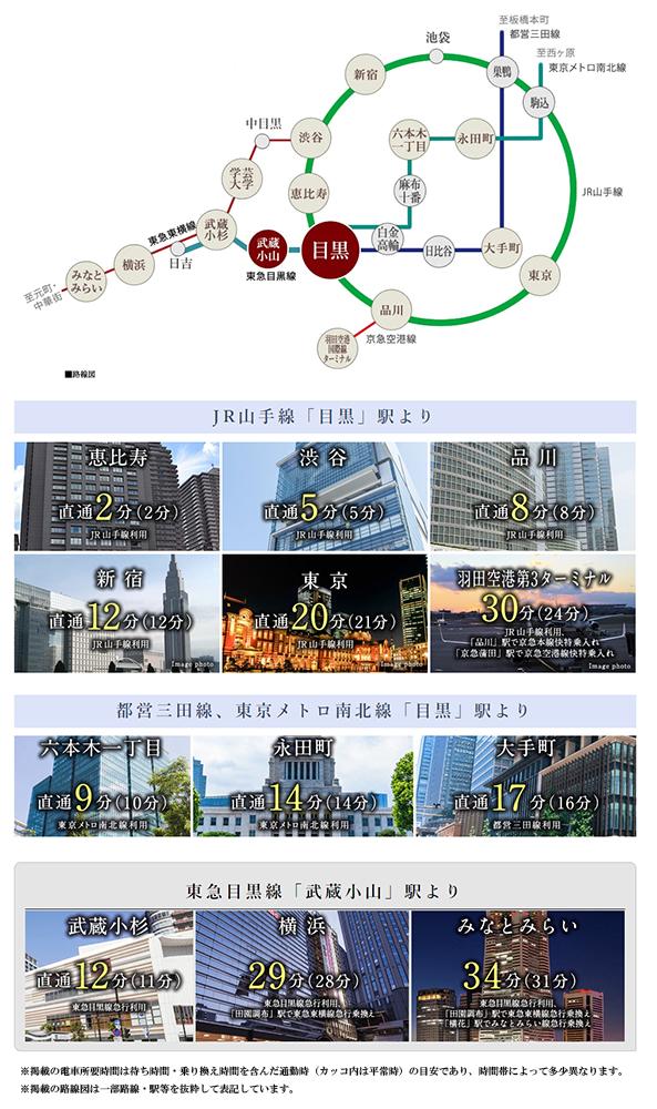 シティハウス下目黒:交通図