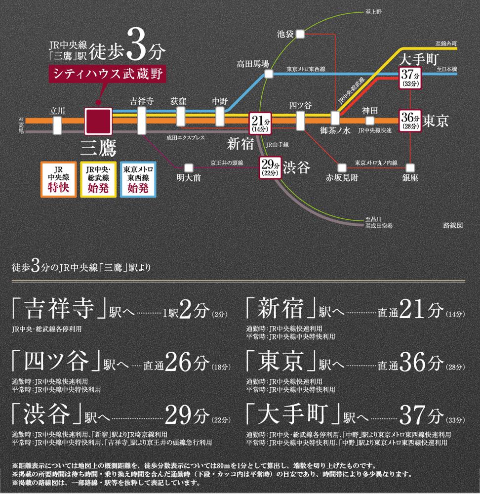 シティハウス武蔵野:交通図