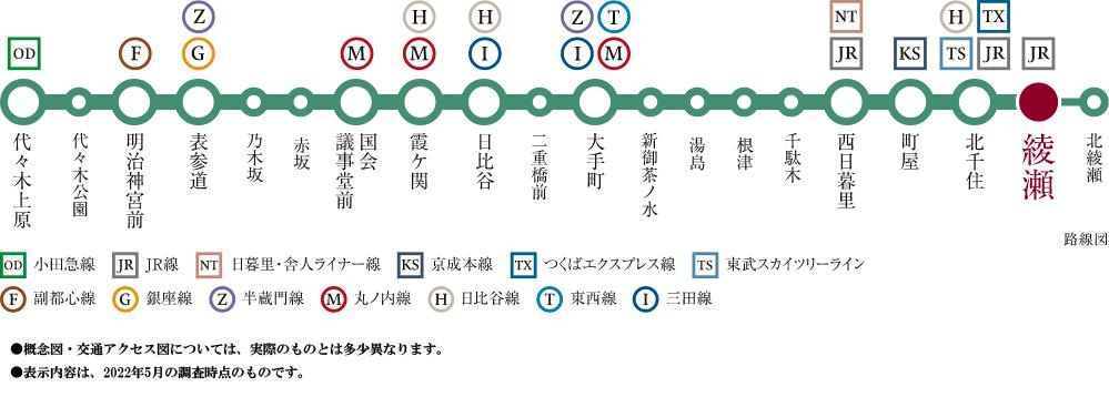 ライオンズ綾瀬グランフォート:交通図
