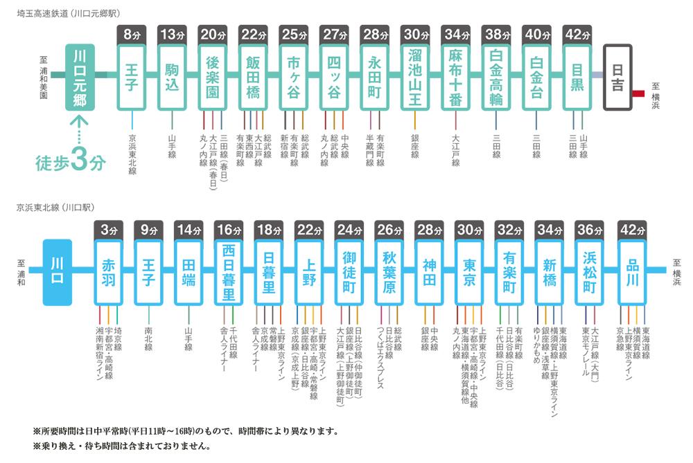ブランズ川口本町:交通図