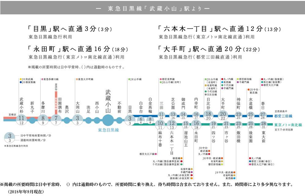 パークシティ武蔵小山 ザ タワー:交通図
