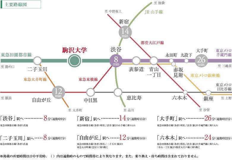 パークホームズ駒沢二丁目:交通図