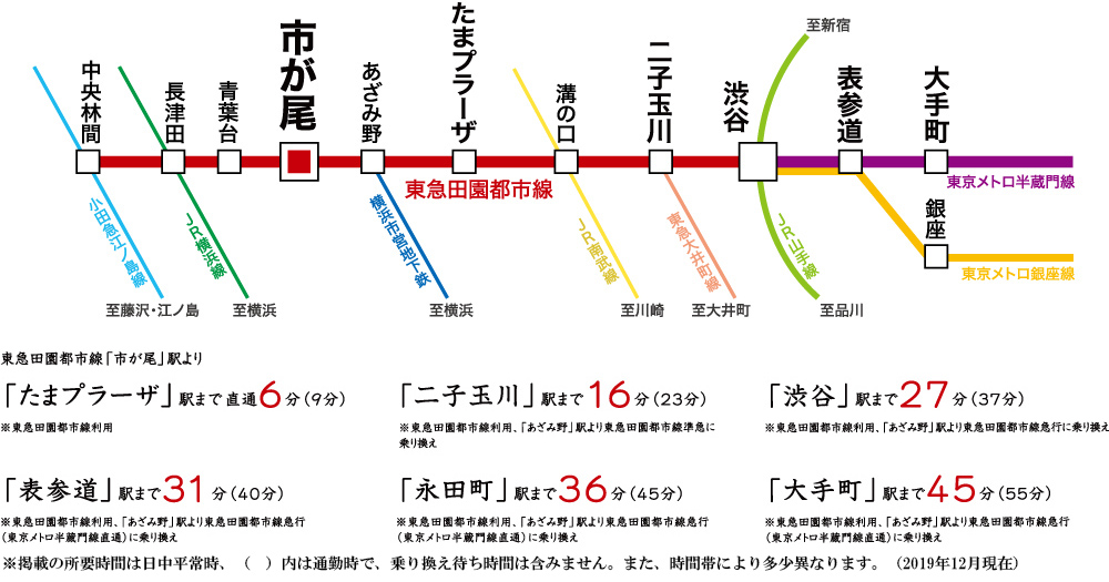パークホームズ市が尾荏田西:交通図