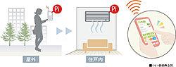 お手持ちのスマートフォンを使って外出先から家電の操作をすることができます※リモコで制御可能なエアコンは、日本電機工業規格JEM1427HA端子(JEM-A)を装備している機器のみとなります※2※3※4