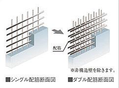建物の主要な床や壁は、コンクリート内の鉄筋を二列に配するダブル配筋としました。シングル配筋に比べて高い強度を発揮し、建物の耐久性を保ちます。