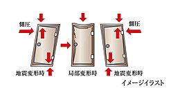 万が一、地震の揺れでドア枠が変形しても、ドアが開きやすい安心の耐震枠を採用しています。