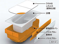 浴槽を断熱材で包み込み保温効果を高めた魔法びん浴槽(JIS高断熱浴槽準拠)を採用。4時間後の温度低下は約2.5℃。追い焚きも少なく経済的です。※1