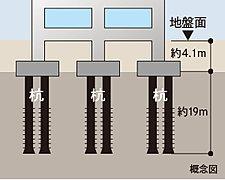 基礎構造は事前に行った地盤調査の結果から、節付既成杭を37本打設する設計で建物をしっかりと支えます。