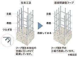 溶接閉鎖型フープ筋