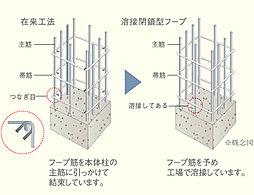 溶接閉鎖型フープ筋(一部を除く)