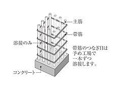 柱の帯筋に溶接閉鎖形帯筋を採用。一般の帯筋に比べてせん断力への耐力が強く、地震時に粘り強さを発揮します。※一部除く。※溶接閉鎖形帯筋概念図