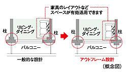 躯体柱をリビング・ダイニング、洋室の外に出したアウトフレーム設計を採用※N-C3、N-Fa、N-H、N-H'、N-I、N-I'、N-J、N-J'タイプの一部を除く。