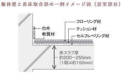 床表面で発生した振動が壁面から躯体に伝わり、隣接住戸に伝わってしまうことがあります。これを防ぐために、フローリング床材と壁・巾木および敷居が接しないよう、施工時に隙間を確保しています。
