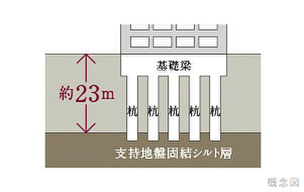 杭基礎工法(地表面から約23mの深さにある安定した支持層へ52本の杭を打ち込むことで、建物の荷重を支えています。)