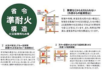 【火災に強い家】省令準耐火構造は建築基準法で定める準耐火構造に準ずる防火性能を持つ構造として、住宅金融支援機構が定める基準に適合する住宅です。特徴は「外部からの延焼防止」「各室防火」「他室への延焼遅延」で、火災時に「火」を最小限に食い止めるよう配慮された構造です。通常の木造住宅に比べ火災保険料が安くなり入居後の負担が抑えられるメリットも。弊社では火災保険の代理店としてもお手伝いしております。