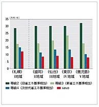 年間冷暖房費の比較