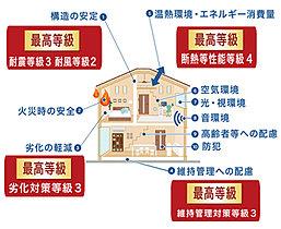 住宅性能評価―4つの項目で最高等級