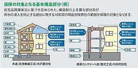 ■第三者機関による安心の10年保証【建物】