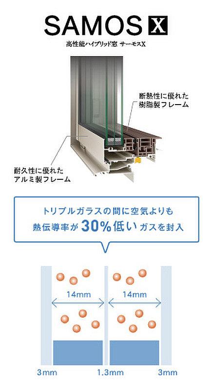 【【サーモスX】】断熱性能の高い樹脂製のサッシ枠、ペアガラスよりも断熱性能を19%UPしたトリプルガラスを使用した「サーモスX」を標準仕様に採用。※準防火地域ではペアガラスになります。