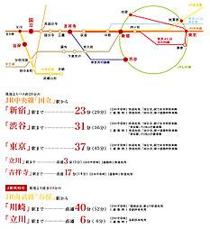 パナホーム・ガーデン国立谷保 第3期(建築条件付):交通図