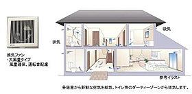 空気の給気と排出を計画的に行う24時間換気システム