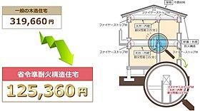 【省令準耐火構造住宅】